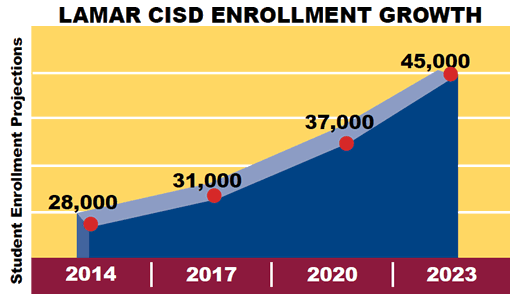 LCISD Growth Chart