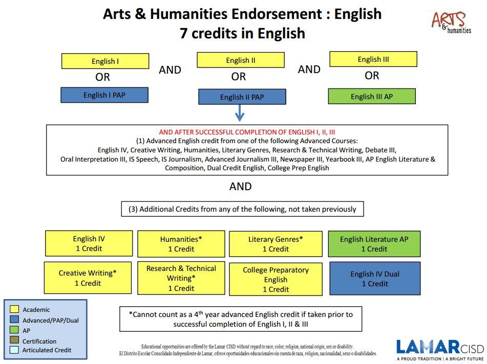 LCISD Endorsement & Pathways