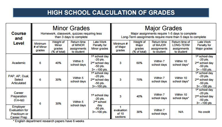 HS Calculation of Grades