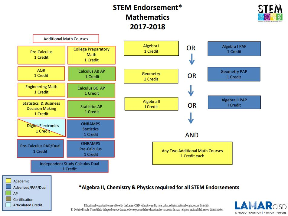 stem coursework