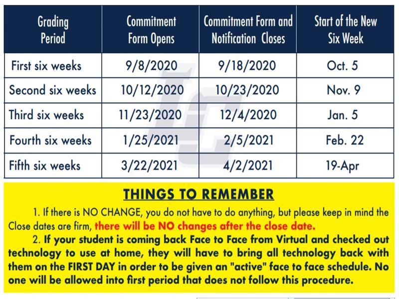 Commitment Dates